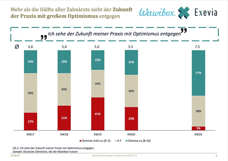 Stimmungsbarometer_Wawibox_Exevia_KW25_Optimismus